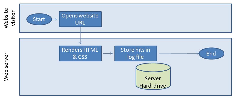 Sample basic workflow